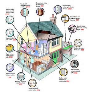 elec home wire